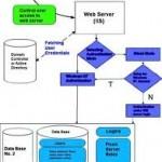 หลัก สูตรใช้งาน Microsoft SQL Server